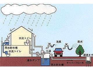 雨水利用って何? 墨田区公式ウェブサイト